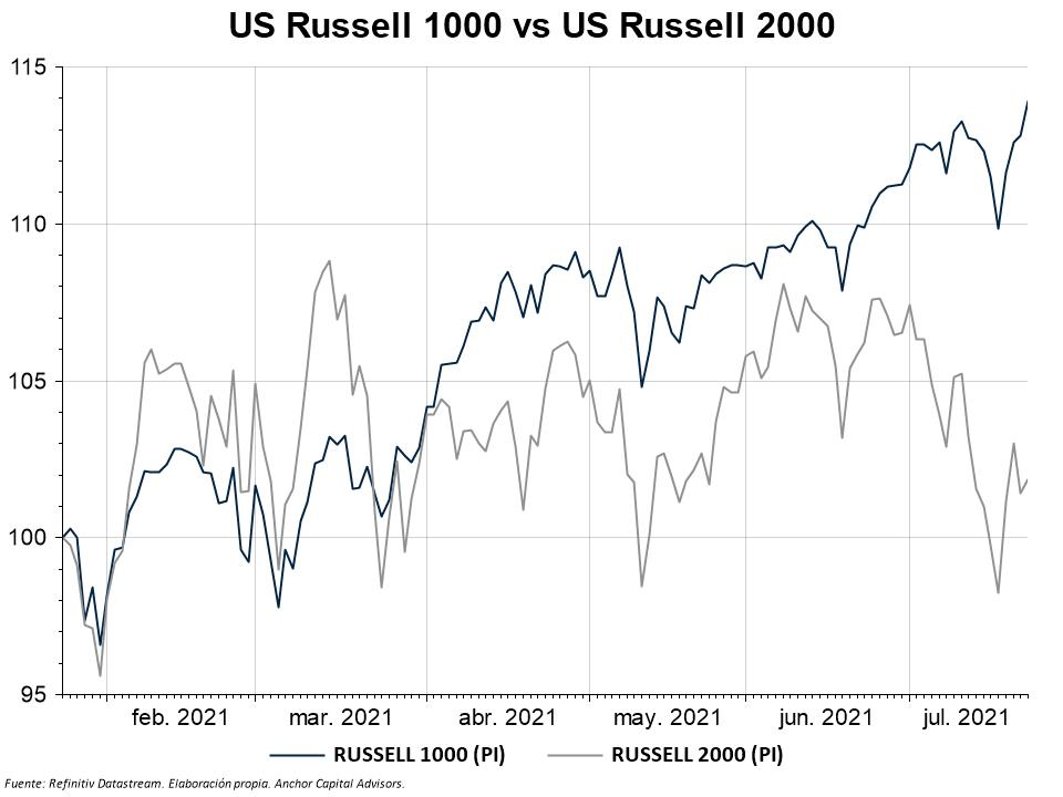 Graph - US - Russell 1000 vs 2000