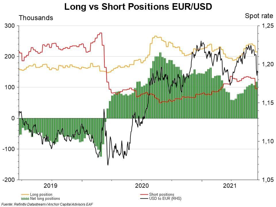 Monitor - Prova Euro Market Positioning