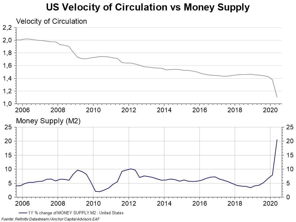 US Velocity of Circulation vs Money Supply