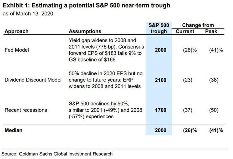 GSR S&P Bottom Estimates
