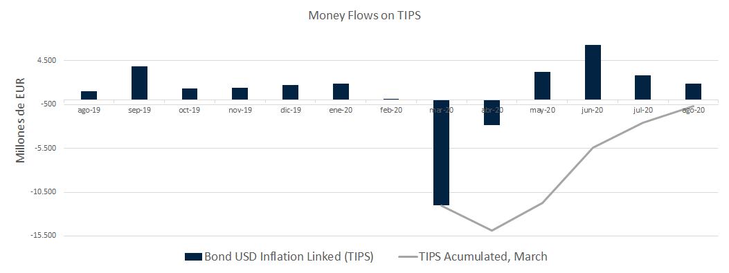 TIPS money flows