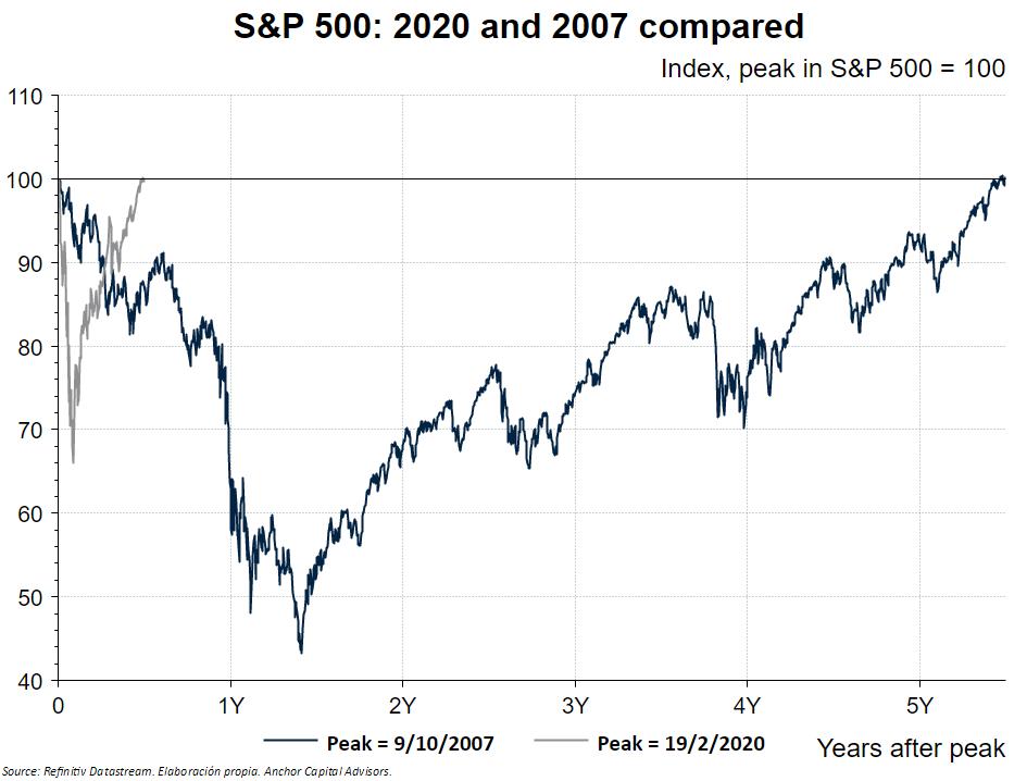 Peak to through Chart