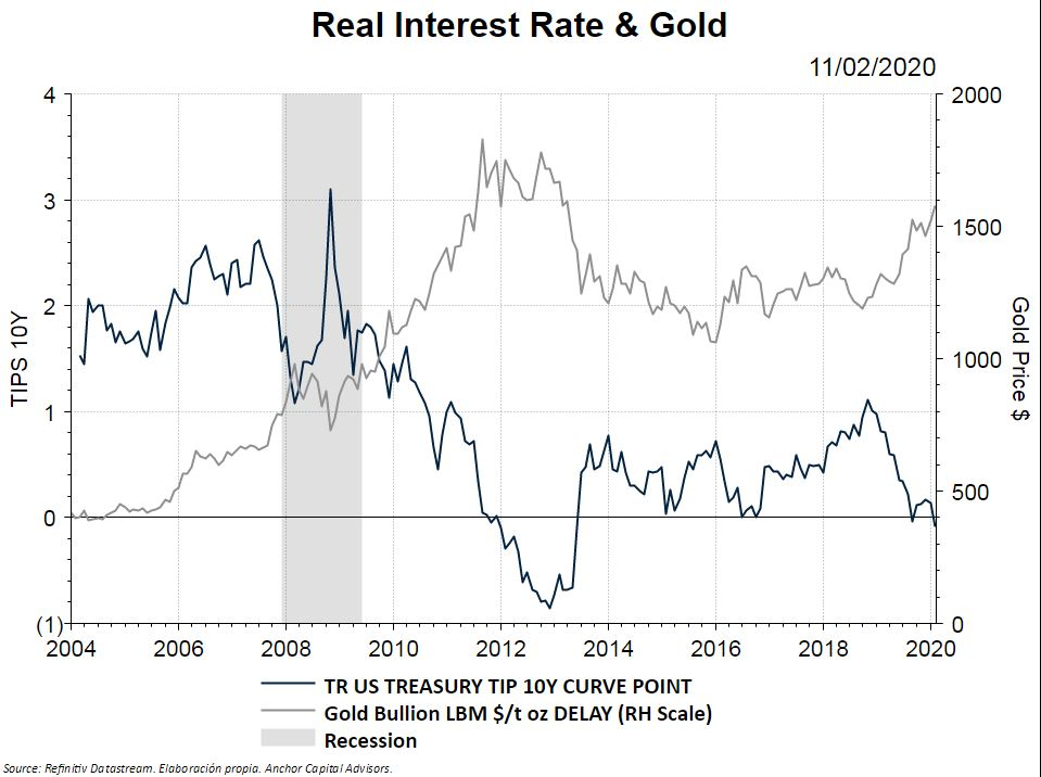 rEAL iNTERES RATE AND GOLD